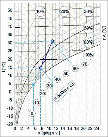 Výkon radiátoru výpočet