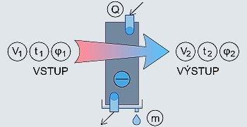 Výkon chladiče vzduchu